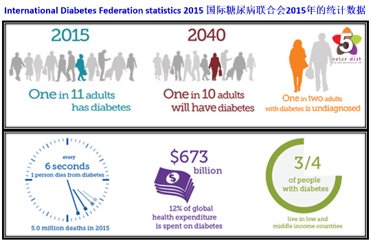 the prevalence and statistics of diabetes in the united states Has the number of persons with diabetes changed since the diabetes statistics fact sheet issued in 1995 between the 1995 and 1997 fact sheets, the number of persons with diagnosed diabetes increased from 8 million to 103 million, but the number of persons with undiagnosed diabetes decreased.