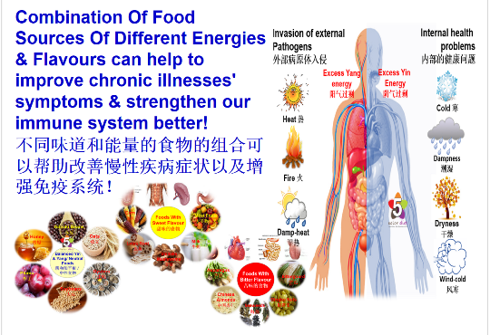 Food Sources' Energies & Flavours Facts
