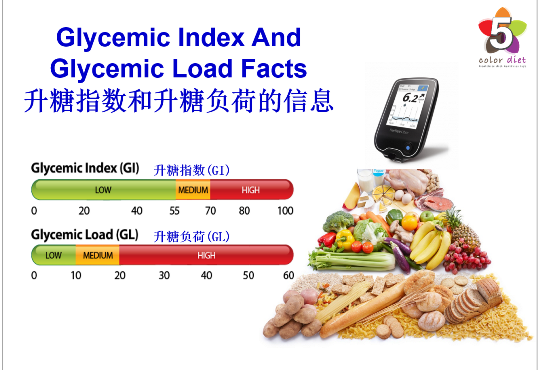 Glycemic Index And Glycemic Load Facts